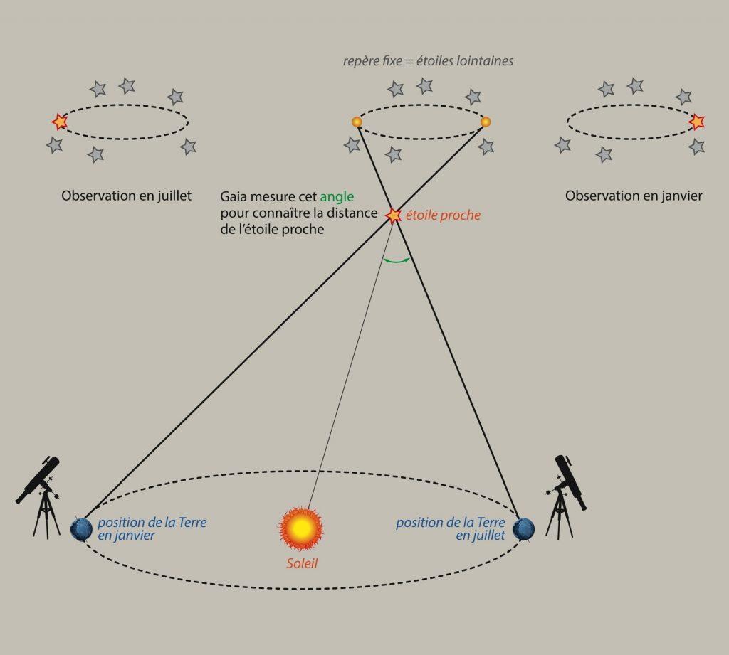 La parallaxe pour Gaia