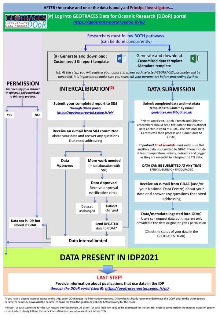 IDP Flow Chart